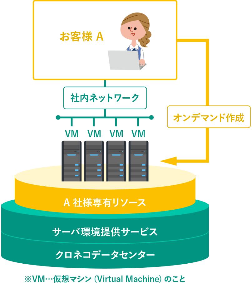プライベートIaaS 仮想データセンターサービス