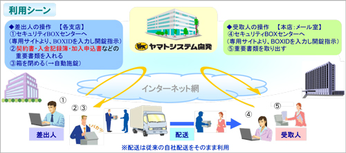 金融機関様「e-ネコセキュリティBOX」ご利用イメージ