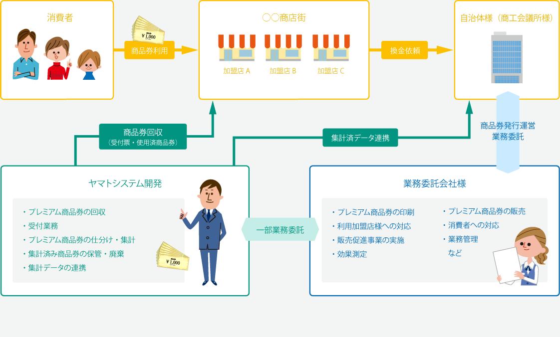 業務モデル(例)