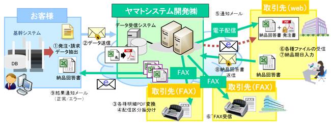 Aカード会社様「帳票Web配信サービス(クラウド)」ご利用イメージ