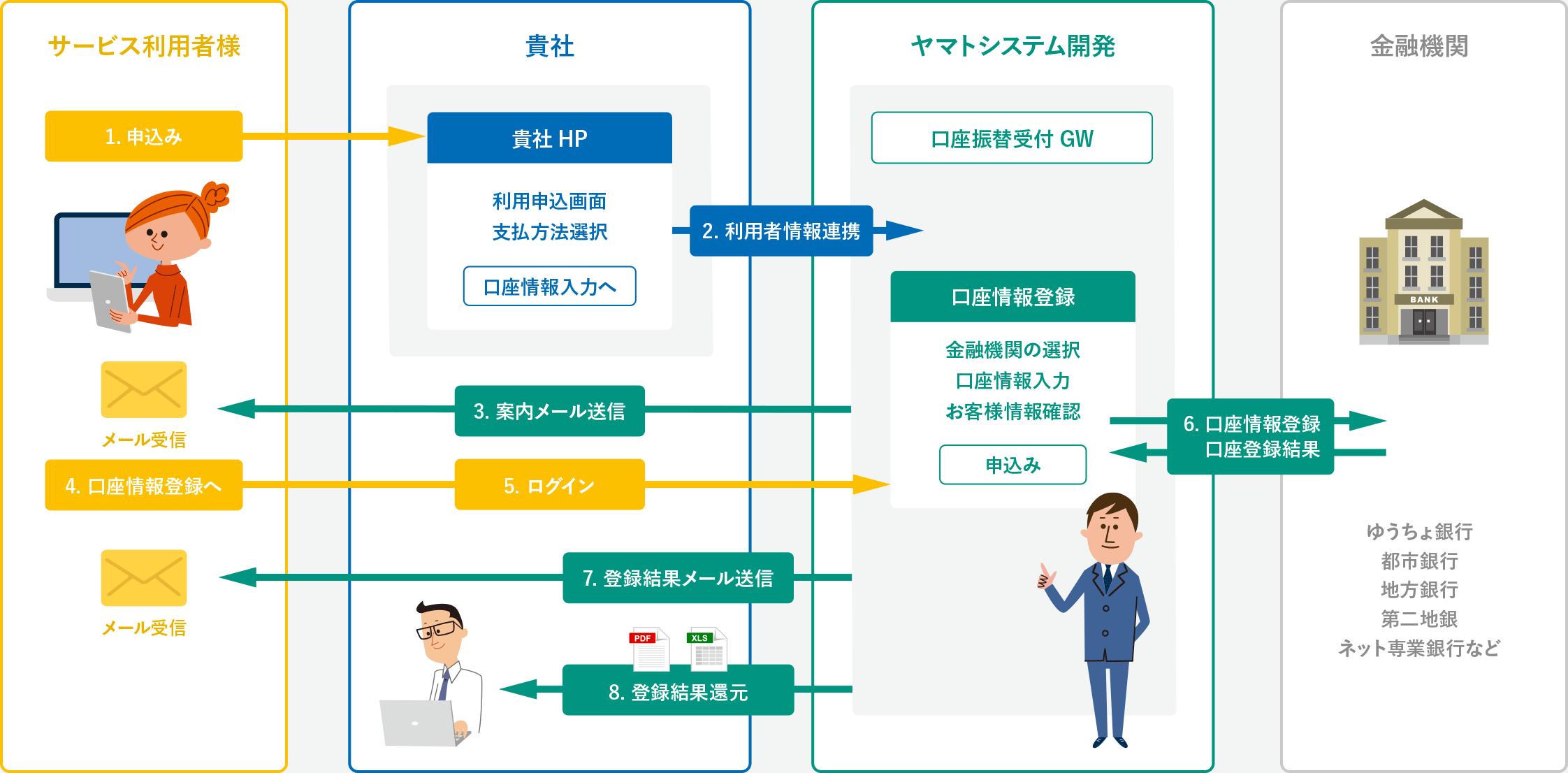 Web口座振替受付サービスの概要図