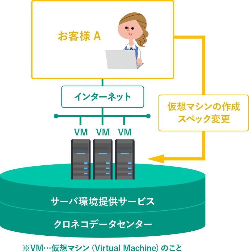パブリックIaaS 仮想マシンサービス