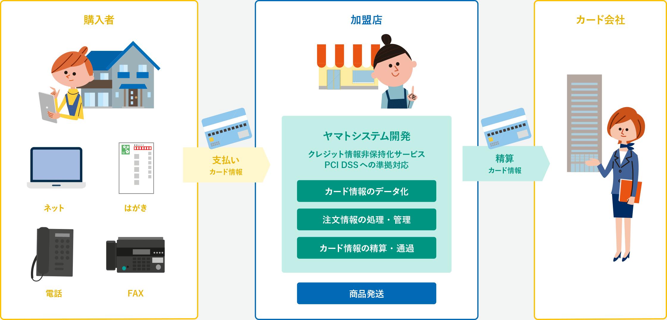 サービス名:クレジットカード情報非保持化サービス