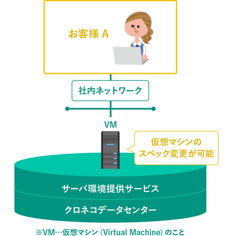 プライベートIaaS 仮想マシンサービス